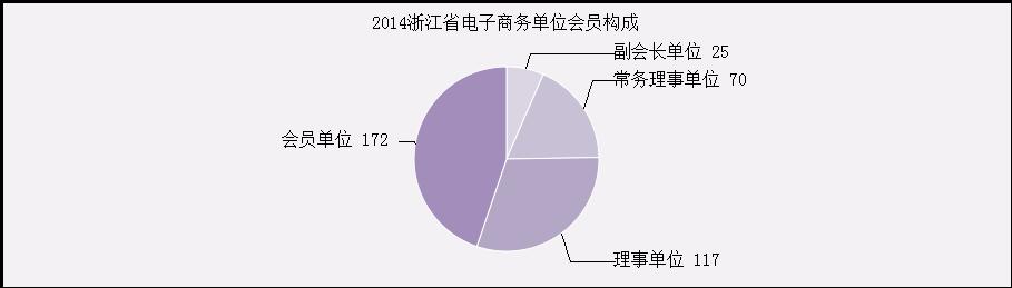 《浙江省电子商务行业组织发展报告》全文